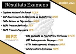 Résultats examens session 2021